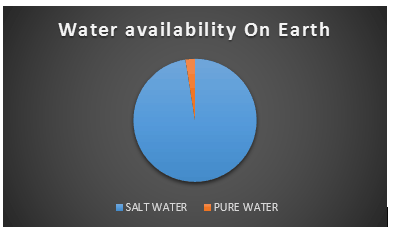 water-availability